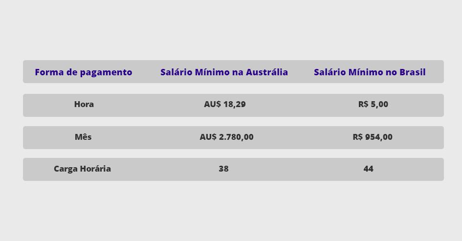 salário mínimo na austrália