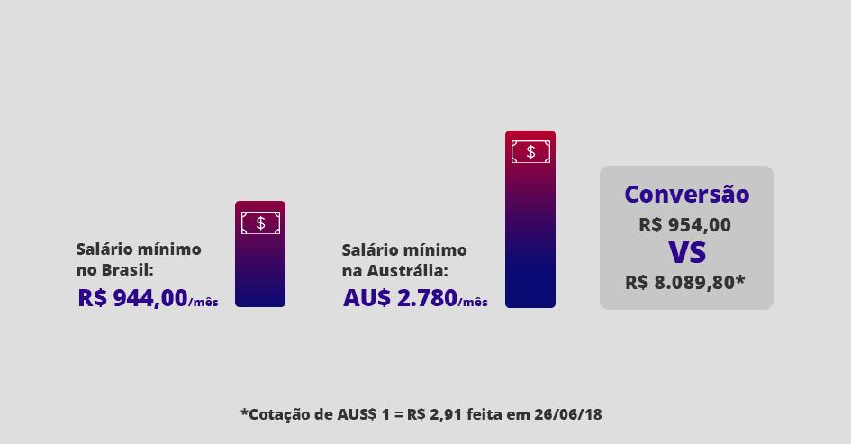 salario minimo australia comparacao
